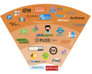 Survey of scholarly communications tools